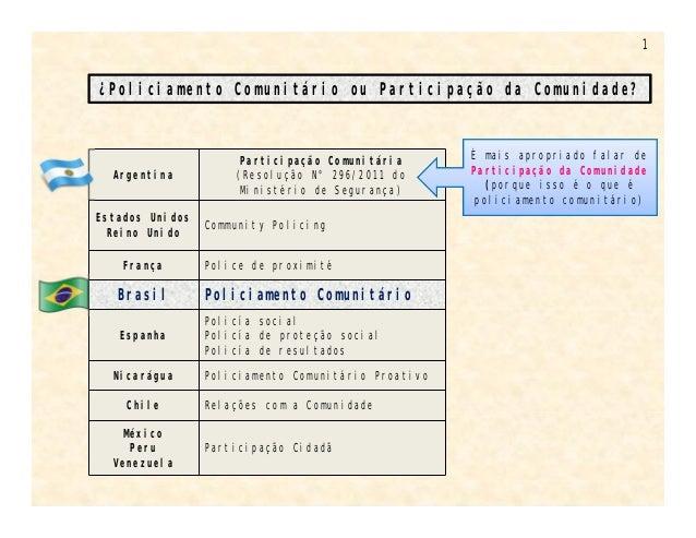 1  ¿Policiamento Comunitário ou Participação da Comunidade?  Argentina  Participação Comunitária  (Resolução N° 296/2011 d...
