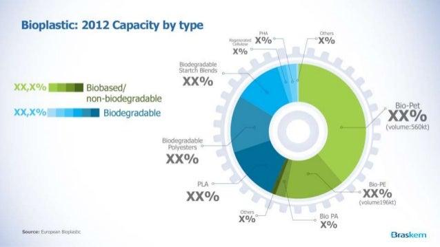 """Bioplastic:  2012 Capacity by type          PHA Others üg-ggggąygü X°/ o """"Br , HX°/ o X°/ o w` / ` Biod radable n """" Startc..."""