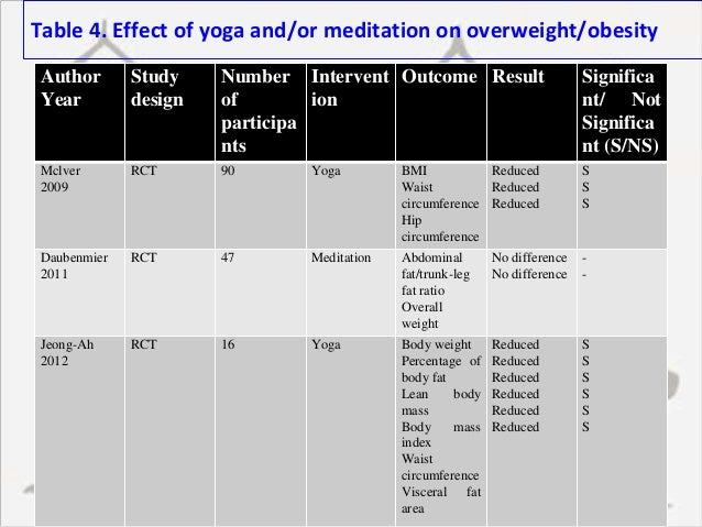 an analysis of the methods of yoga in the meditation Anxiety and depression are among the most common conditions cited by those seeking treatment with complementary and alternative therapies, such as exercise, meditation, tai chi, qigong, and yoga.