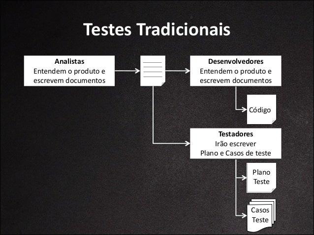 Testes  Tradicionais Terminou  o   desenvolvimento  Início  dos  Testes  Testes  manuais Reportar  bugs Corr...