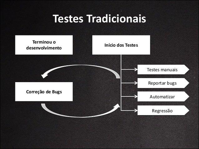 Problemas  Testes  Tradicionais • Teste  trabalha  separado  da  equipe   !  • Não  se  comunica  ou ...