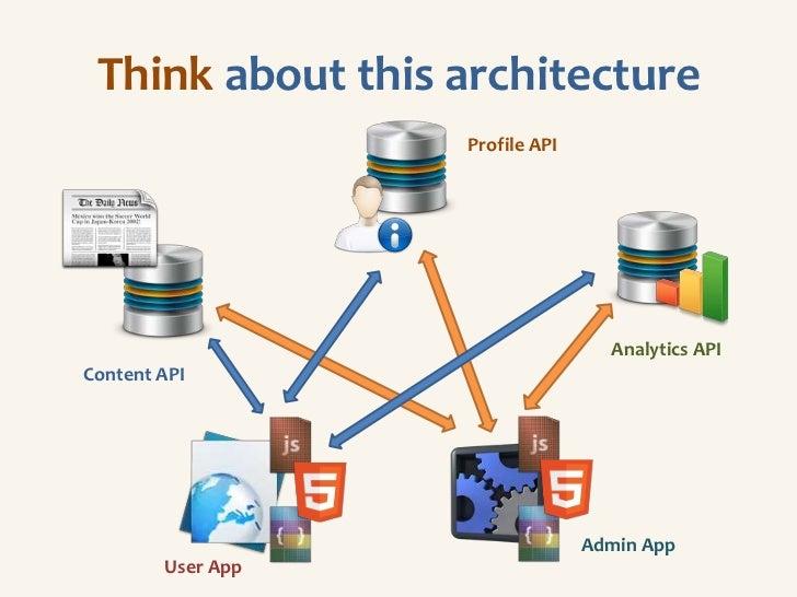 Think about this architecture                   Profile API                                   Analytics APIContent API    ...