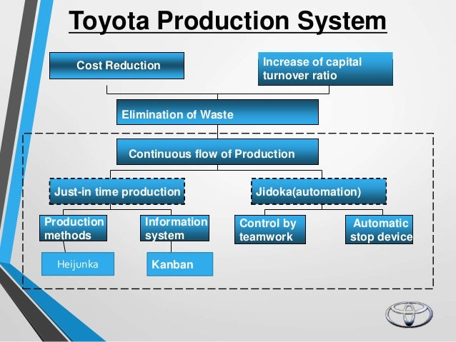 a case study on toyotas jit revolution