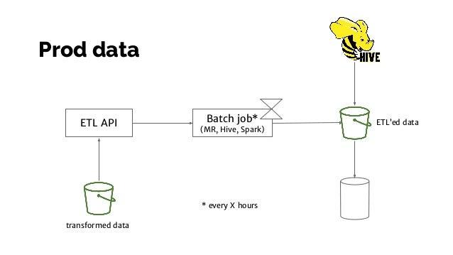 Batch job* (MR, Hive, Spark) ETL API * every X hours transformed data ETL'ed data Prod data