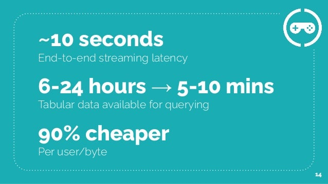 ~10 seconds End-to-end streaming latency 90% cheaper Per user/byte 6-24 hours → 5-10 mins Tabular data available for query...