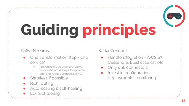 Kafka Streams ● One transformation step = one service* ○ Not entirely true anymore, we've combined some steps to optimize ...
