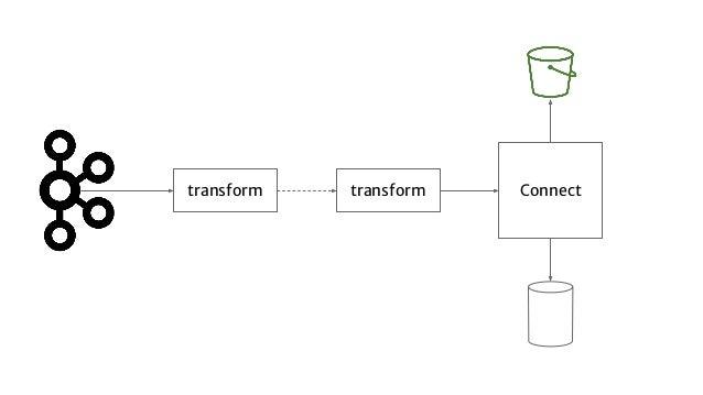 transform transform Connect