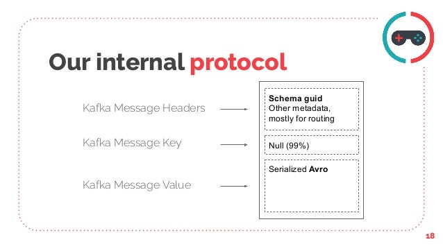 Our internal protocol 18 Serialized Avro Null (99%) Schema guid Other metadata, mostly for routing Kafka Message Value Kaf...