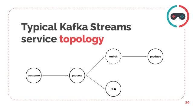 Typical Kafka Streams service topology 20 consume process enrich produce DLQ