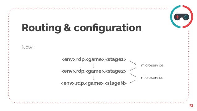 Routing & configuration Now: <env>.rdp.<game>.<stage1> ↓ <env>.rdp.<game>.<stage2> ↓ <env>.rdp.<game>.<stageN> 23 microserv...
