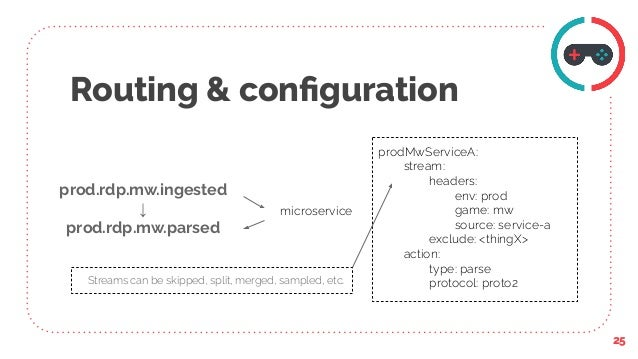 Routing & configuration prod.rdp.mw.ingested ↓ prod.rdp.mw.parsed 25 microservice prodMwServiceA: stream: headers: env: pro...