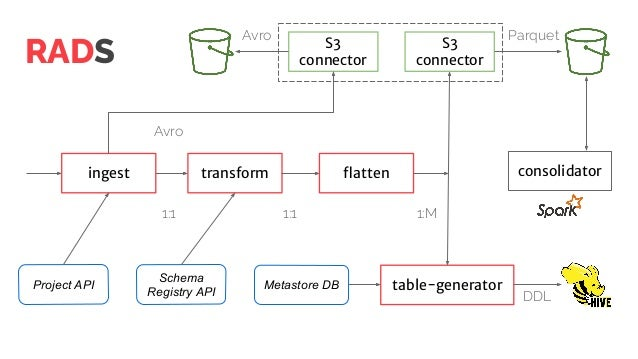 DDL ingest transform flatten table-generator S3 connector consolidator Avro Parquet 1:1 1:1 1:M RADS Schema Registry API Pr...