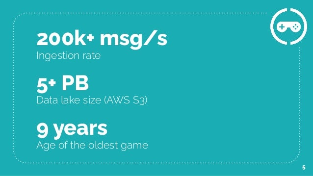 200k+ msg/s Ingestion rate 9 years Age of the oldest game 5+ PB Data lake size (AWS S3) 5