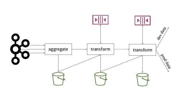 aggregate transform transform devdata proddata