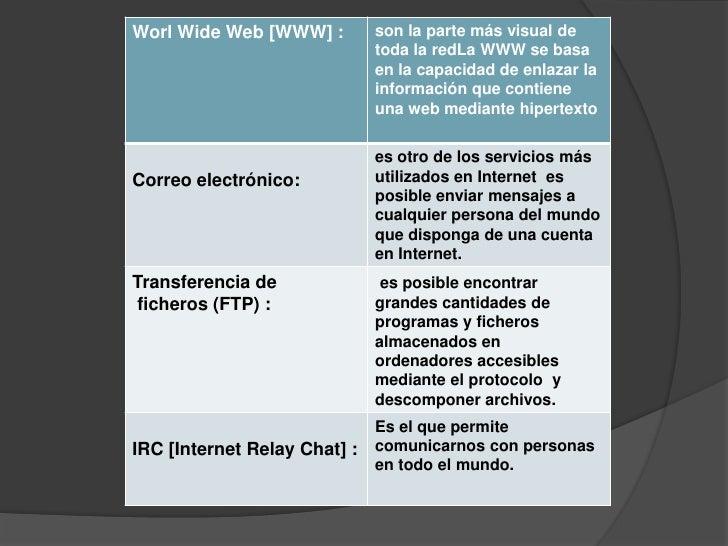 Worl Wide Web [WWW] :         son la parte más visual de                              toda la redLa WWW se basa           ...