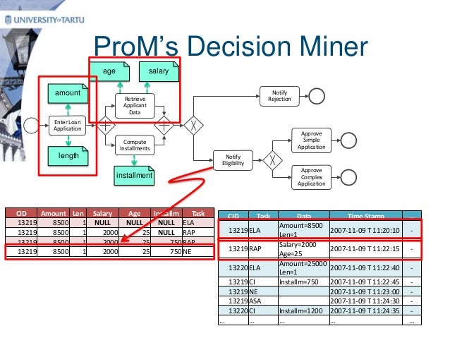 a log mining approach for process Proposed a new process mining approach based on analyzing the workflow log to realize the workflow process reconstruction first based on the workflow process logical relationship mining rules rule1~rule8, we design the workflow mining algorithm process (p, x.