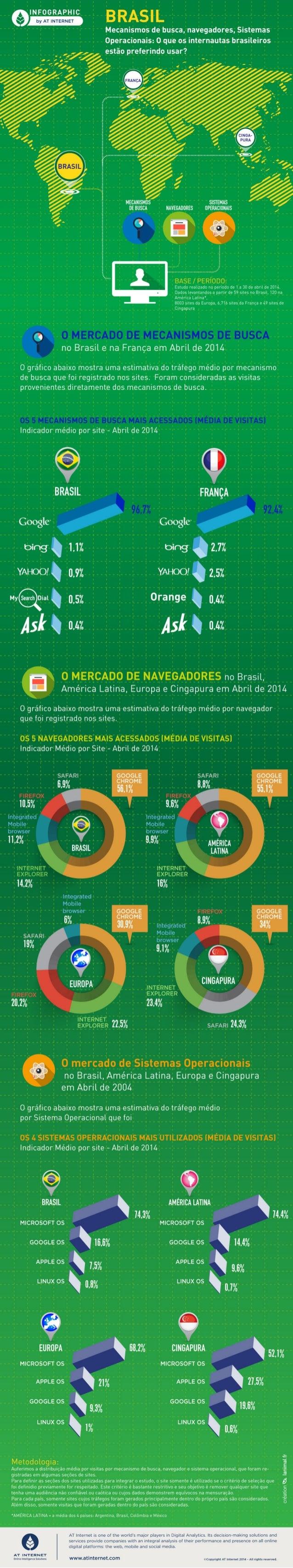 [Infográfico - Abril de 2014] Brasil: Mecanismos de busca, navegadores, Sistemas Operacionais