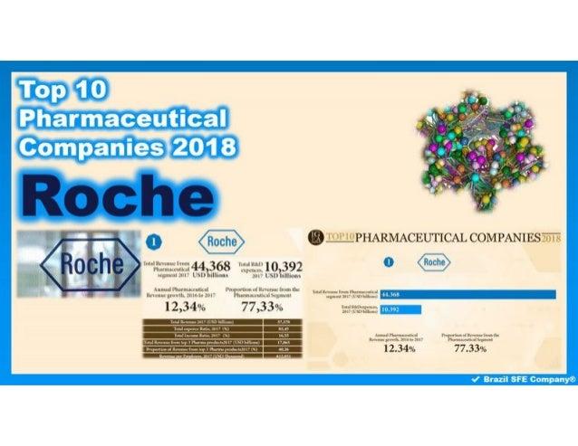 Roche - Top 10 Pharmaceutical Companies 2018
