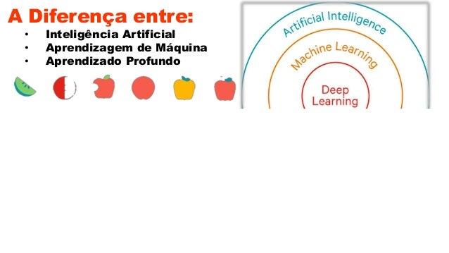 A Diferença entre: • Inteligência Artificial • Aprendizagem de Máquina • Aprendizado Profundo ✔ Brazil SFE Tech®