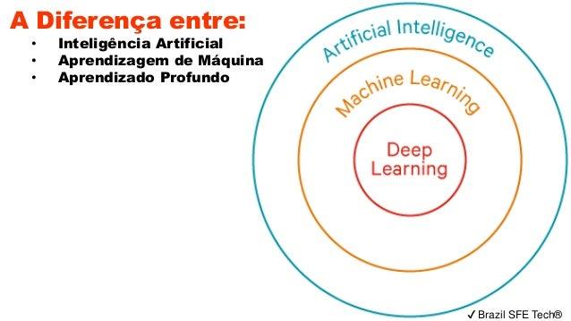 ✔ Brazil SFE Tech® A Diferença entre: • Inteligência Artificial • Aprendizagem de Máquina • Aprendizado Profundo