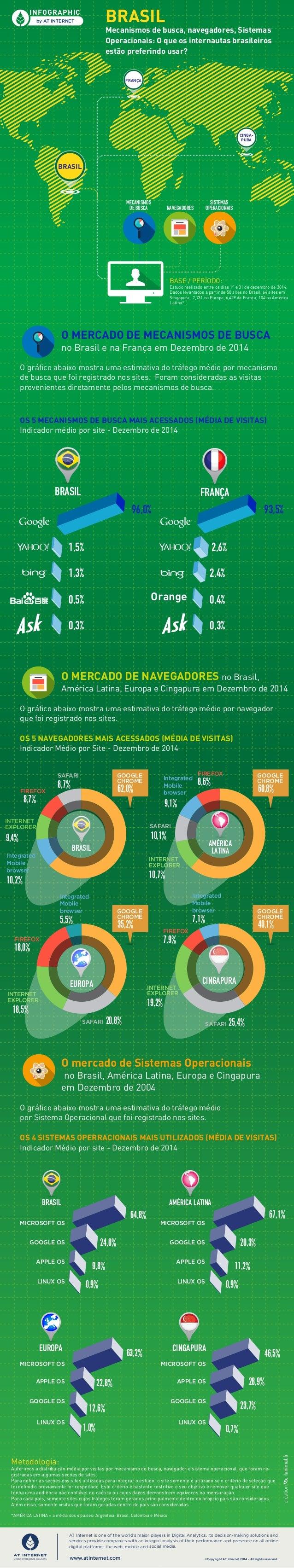 Mecanismos de busca, navegadores, Sistemas Operacionais: O que os internautas brasileiros estão preferindo usar? INFOGRAPH...