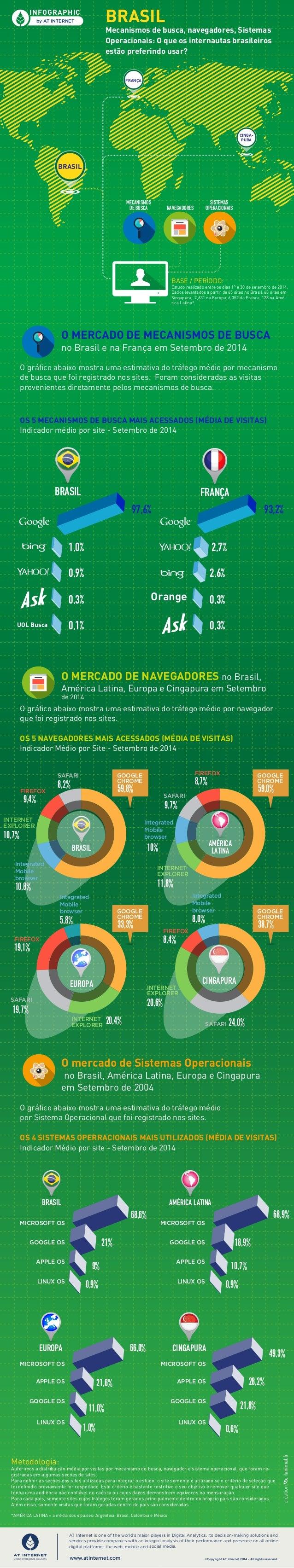 BRASIL  Mecanismos de busca, navegadores, Sistemas  Operacionais: O que os internautas brasileiros  estão preferindo usar?...
