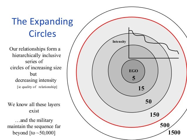 The Expanding  Circles  Our relationships form a  hierarchically inclusive  series of  circles of increasing size  but  de...