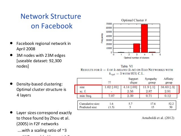 Network Structure  on Facebook  • Facebook regional network in  April 2008  • 3M nodes with 23M edges  [useable dataset: 9...