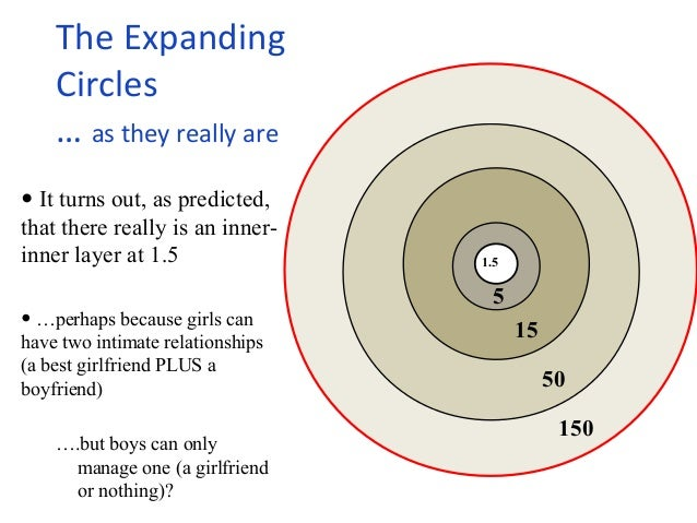 The Expanding  Circles  … as they really are  • It turns out, as predicted,  that there really is an inner-inner  layer at...