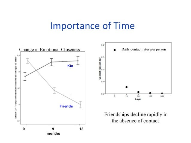 Importance of Time  Change in Emotional Closeness Daily contact rates per person  Kin  Friends  0 9 18  months  Friendship...
