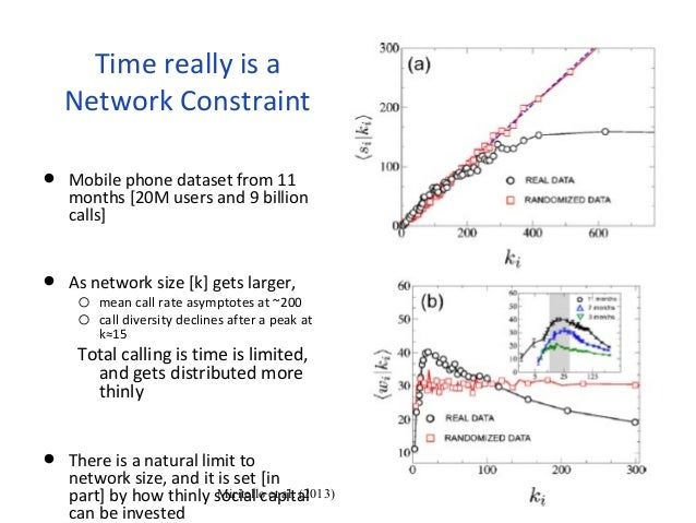 Time really is a  Network Constraint  • Mobile phone dataset from 11  months [20M users and 9 billion  calls]  • As networ...