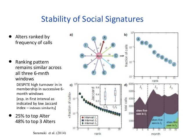 Stability of Social Signatures  • Alters ranked by  frequency of calls  • Ranking pattern  remains similar across  all thr...