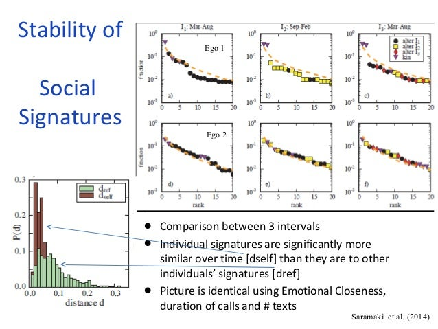 Stability of  Social  Signatures  • Comparison between 3 intervals  • Individual signatures are significantly more  simila...