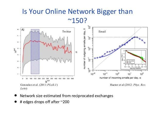 Is Your Online Network Bigger than  ~150?  Twitter Email  Gonzalez et al. (2011:PLoS-1) Haeter et al (2012: Phys. Rev.  Le...