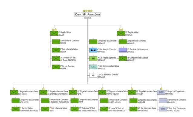 íkíkíkík  Com.  Mil.  Amazônia  2° Gmpa.  de Engenharia MANAUS  Companhia de Comando  MANAUS íkík íkí?  8' Região Militar ...
