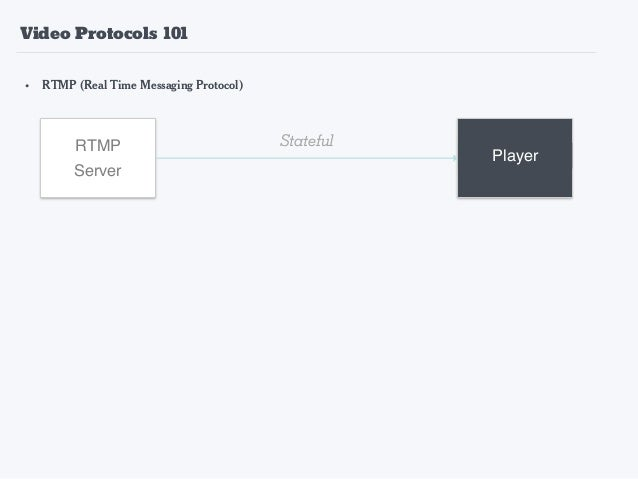 • RTMP (Real Time Messaging Protocol) • HLS (HTTP Live Streaming) RTMP Server Player HTTP Server Stateful Player Master Pl...