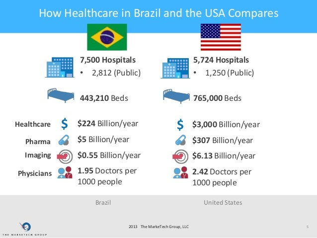 the brazilian healthcare system Key to the success of brazil's system are the more than 265,000 community  health agents, in addition to 30,000 teams of dentists and dental.
