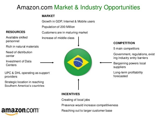 Market analysis and strategy for amazon