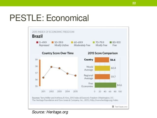 pestel analysis brazil Download doing business in nigeria pestel analysis  brazil and india free enterprise is the norm, although there are a number of important economic sectors.