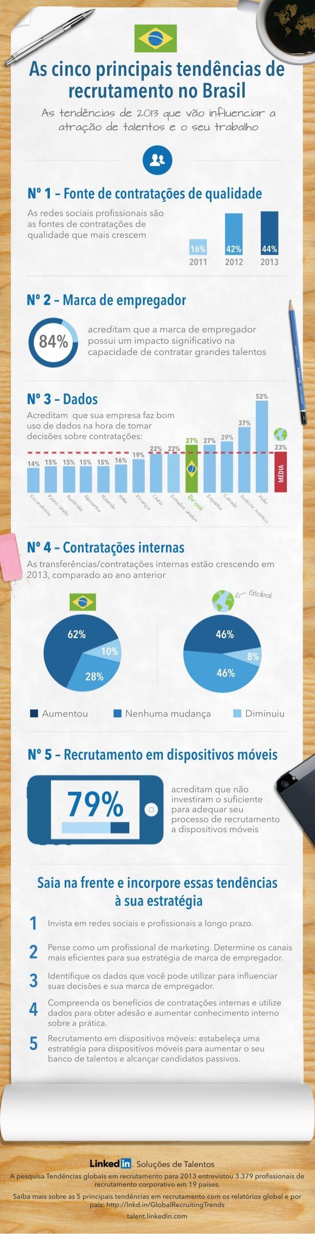 ApesquisaTendênciasglobaisemrecrutamentopara2013entrevistou3.379profissionaisde recrutamentocorporativoem19países. Saibamai...