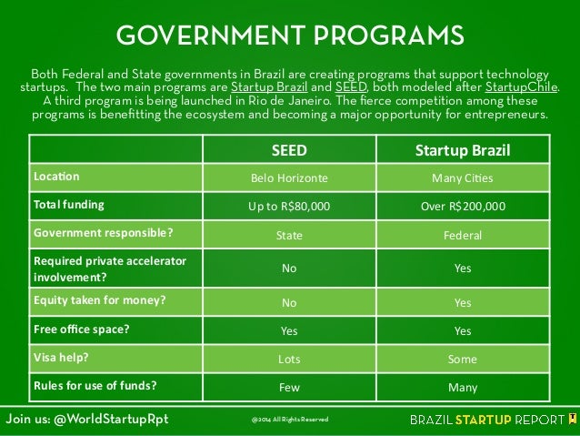 GOVERNMENT PROGRAMS Both Federal and State governments in Brazil are creating programs that support technology startups. T...