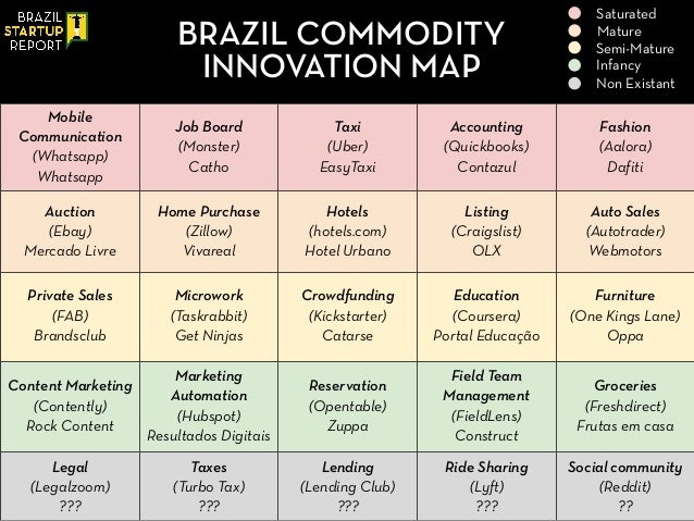 Title Text BRAZIL COMMODITY INNOVATION MAP Mobile Communication (Whatsapp) Whatsapp Job Board (Monster) Catho Taxi (Uber) ...