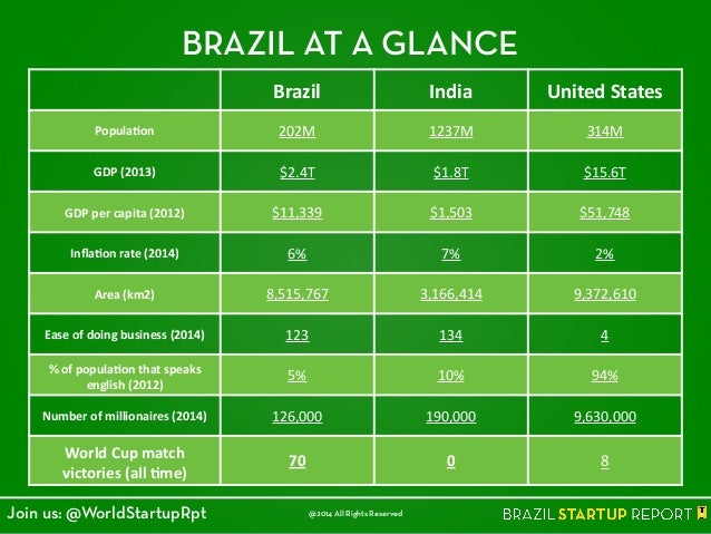 BRAZIL AT A GLANCE Brazil India United  States Popula4on 202M 1237M 314M GDP  (2013) $2.4T $1.8T $15.6T GDP  per  ...