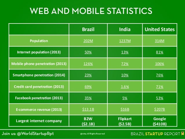 WEB AND MOBILE STATISTICS Brazil India United  States Popula4on 202M 1237M 314M Internet  popula4on  (2013) 50% 13% ...