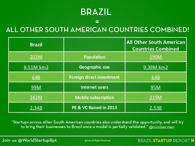 BRAZIL = ALL OTHER SOUTH AMERICAN COUNTRIES COMBINED! Brazil All  Other  South  American   Countries  Combined 2...