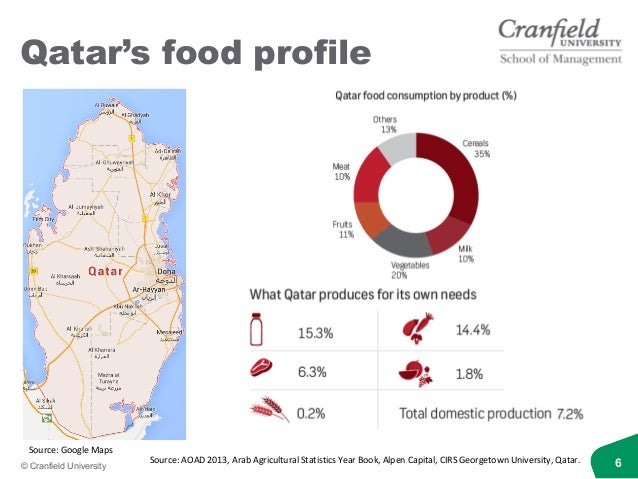 SAFE-Q: Safeguarding Food and Environment in Qatar