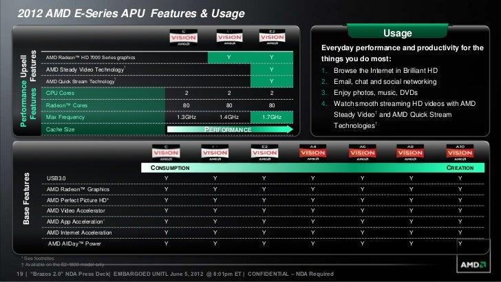 Introducing the 2012 AMD E-Series APU
