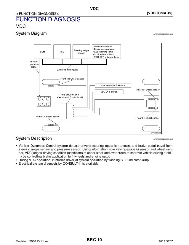 Brc Abs Wire Harness Diagram Z on