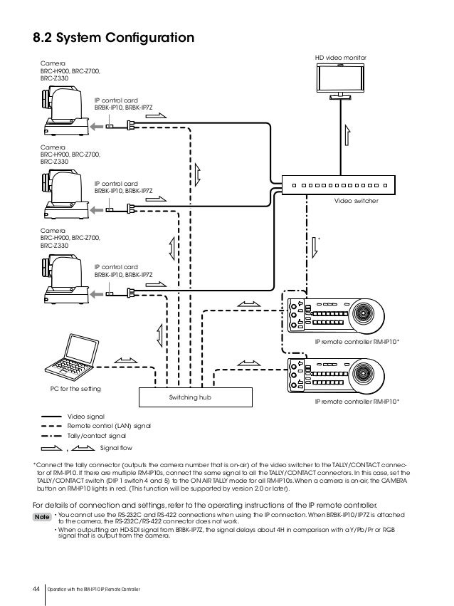Rs422 Wiring - Sony Brc Series - Rs422 Wiring