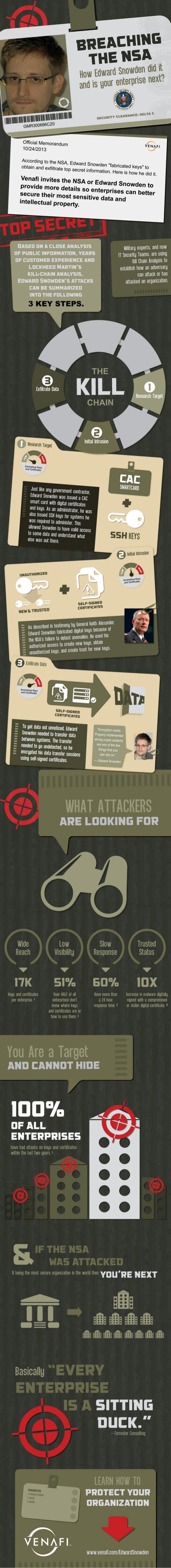 Breaching the NSA Graphic